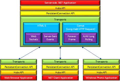 SignalR Architecture Diagram showing APIs, transports, and clients