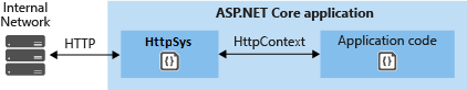 HTTP.sys communicates directly with your internal network