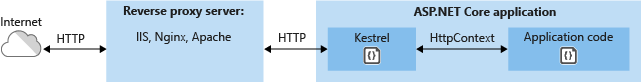 Kestrel communicates indirectly with the Internet through a reverse proxy server, such as IIS, Nginx, or Apache