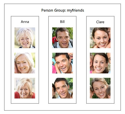 Overview - Person Group