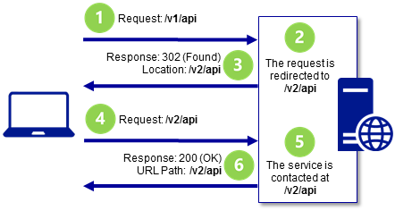A WebAPI service endpoint has been temporarily changed from version 1 (v1) to version 2 (v2) on the server. A client makes a request to the service at the version 1 path /v1/api. The server sends back a 302 (Found) response with the new, temporary path for the service at version 2 /v2/api. The client makes a second request to the service at the redirect URL. The server responds with a 200 (OK) status code.